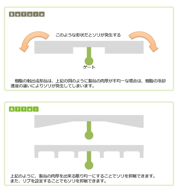 (2)ソリを回避するための設計のポイント
