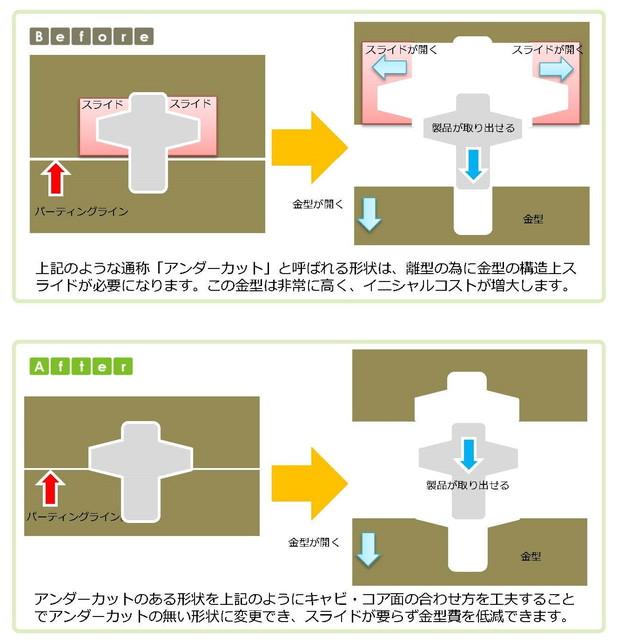(6)スライドが不要となり金型費が削減できる設計のポイント_6_new